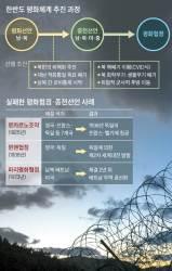 """[김민석의 Mr. 밀리터리] """"북한 핵 폐기 없는 평화협정은 위험한 함정"""""""