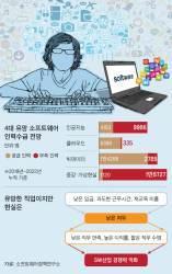 [틴틴 경제] 소프트웨어 개발자가 되고 싶은데요?