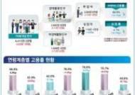 '고용 쇼크'수렁…취업자 증가 3개월 연속 10만명대