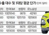 SUV가 복덩이 … 한국 차, <!HS>수출<!HE> 줄어든 대신 비싸게 받았다