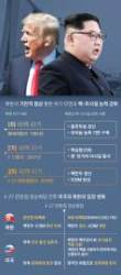 [김민석의 Mr. 밀리터리] '리비아식' 버티던 김정은, 마지막 베팅 무기는 결국···