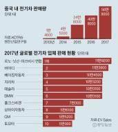 중국 전기차 시장 4년 새 40배 … 한국은 존재감 0