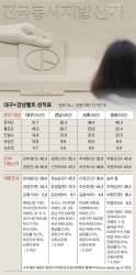 """[논설위원이 간다] 대구랑 강남도 '격전지'라고? … 한국당 """"까딱없다""""지만"""