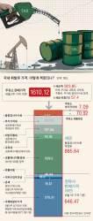 [틴틴 경제] 원유 가격 내려도 휘발유 값은 왜 그대론가요?