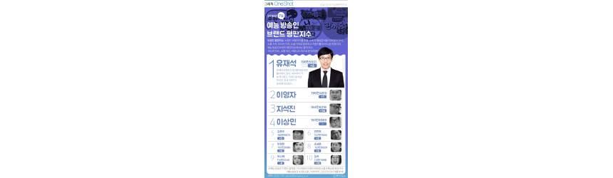 [ONE SHOT] 역시 '유느님' <!HS>무한도전<!HE> 끝나도…7월 예능 방송인 1위에