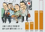 """""""후각 테러 … 지하철서도 음식 섭취 금지해야"""" 민원 급증"""