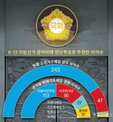 [김진국의 퍼스펙티브] 현행 <!HS>제도<!HE>로 총선 치렀다면 243 대 47이었다