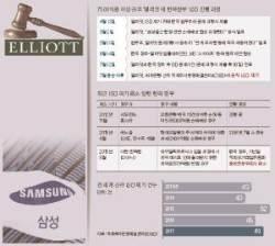 """[속보]90일간 벼른 엘리엇의 공격…""""韓정부, 8650억 보상하라"""""""