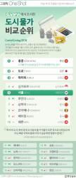 [ONE SHOT] 외국인 체류 물가 비싼 도시 톱 10… 서울은 5위