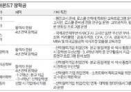 [체인지메이커 한양대] 7개 특성화학과 합격생 전원에 전액 장학금