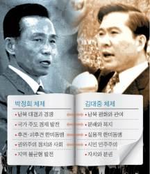 [장훈의 퍼스펙티브] 자유한국당, <!HS>김대중<!HE> 체제 수용 없이는 미래 어둡다