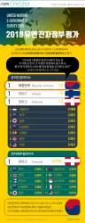 [ONE SHOT] 한국, UN 전자정부 평가서 '온라인 참여지수' 세계 1위