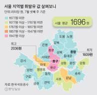 서울 휘발유값, 중구 가장 비싸고 중랑구 싸다는데 …