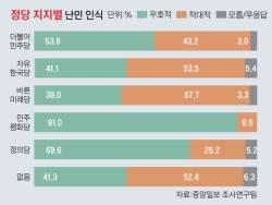 정의당 지지자 70%가 난민에 우호적 … <!HS>민주당<!HE>은 54% 한국당은 41%