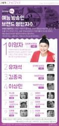 [ONE SHOT] 8월 예능 방송인 브랜드 1위는 '먹방 대세' 그녀