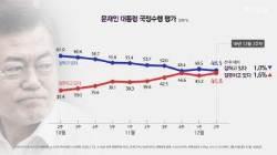 20대 男 대통령 지지율 29.4%…20대 男 끌어안기 나선 여당