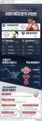 [ONE SHOT] 2019 프로야구 최고 인기팀은 '기아' 우승 예상팀은?
