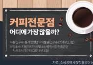 [영상] 전국에서 커피전문점이 가장 많은 지역은 어디일까?