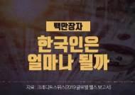 [영상]韓인구만큼 많은 백만장자…미국인 40% 한국인 1.6%