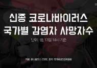 """""""정확도 30%"""" 복불복 키트···우한 주민도 못믿는 코로나 검사"""
