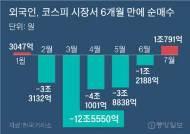 외국인 6개월만에 컴백, 삼성전자 사고 바이오 팔았다