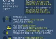 연이틀 200명대 확진, 거리두기 1.5단계 검토