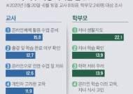 """""""교사도 온라인 수업 생소, 생활리듬 무너진 자녀에 학부모는 낙담"""""""