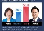 오세훈 55% 박영선 36.5%…20대는 吳, 40대는 朴 갈렸다 [리얼미터]