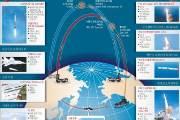 푸틴 공격, 트럼프 반격, 시진핑 추격 … 다시 미사일 전쟁