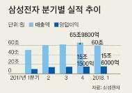 삼성전자 영업이익 15조6000억 … 4분기 연속 신기록