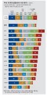 '정치 갈등으로 사회 분열' 한국은 61% 유럽은 20%대