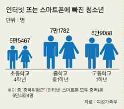 밤샘 <!HS>게임<!HE> … 청소년 스마트폰·인터넷 <!HS>중독<!HE> 19만 명