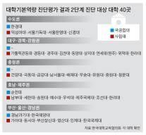 [단독] 조선대·연세대 원주·덕성여대 … '김상곤표 살생부' 나왔다