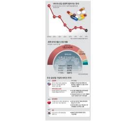 <!HS>빌<!HE> <!HS>게이츠<!HE>·페북 뛰어든 바이오, 한국은 규제 묶여 뒷걸음