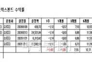 `13조→7조 급감` 슈로더투신 `펀드 엑소더스` 심각