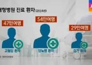 '경증질환' 고혈압·당뇨 환자들, 대형병원 선호 여전