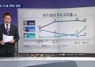 문재인 '주춤' 안희정 '약진'…여론조사 추이 살펴보니