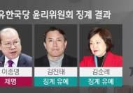 한국당, '5·18 망언' 이종명 제명…김진태·김순례 징계 유예