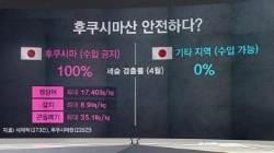 """[팩트체크] """"후쿠시마산 안전""""…아베 주장 검증해보니"""