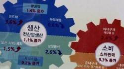 '마이너스 경제 성장' 속 생산·소비·투자는 대폭 증가?