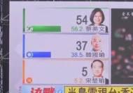 친중 vs 반중 '양강구도' 대만 총통 선거…차이잉원 우세