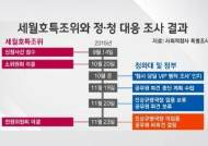 """검찰 """"박근혜 정부 '세월호 7시간 조사' 조직적으로 막아"""""""