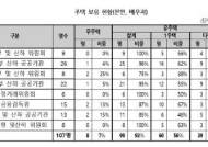 """경실련 """"부동산 정책 수립 고위공직자 중 36% 다주택자"""""""
