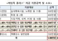 여행업 300만원ㆍ농어민 100만원 지원…15조 추경안 처리