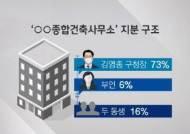 """[단독] 가족 지분이 95%인데…김영종 """"뒤늦게 들었다"""""""