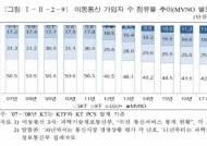 SK텔레콤 · KT 가입자 점유율 하락…'LG유플러스' 꾸준한 상승
