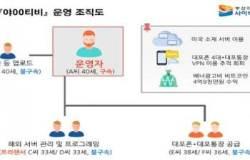 '접속자 20만명' 국내 최대 음란사이트 '야○티비' 적발