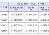 지난달 매매거래 '다운' 전월세 거래 '업'