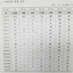 싱크홀 지반침하 현상 줄었다…경기·충북·광주·부산 등은 오히려 증가
