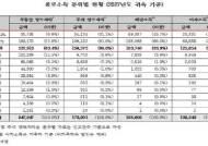 """2017년 불로소득 136조 '사상 최대'…""""상위 10%가 불로소득 90% 독식"""""""